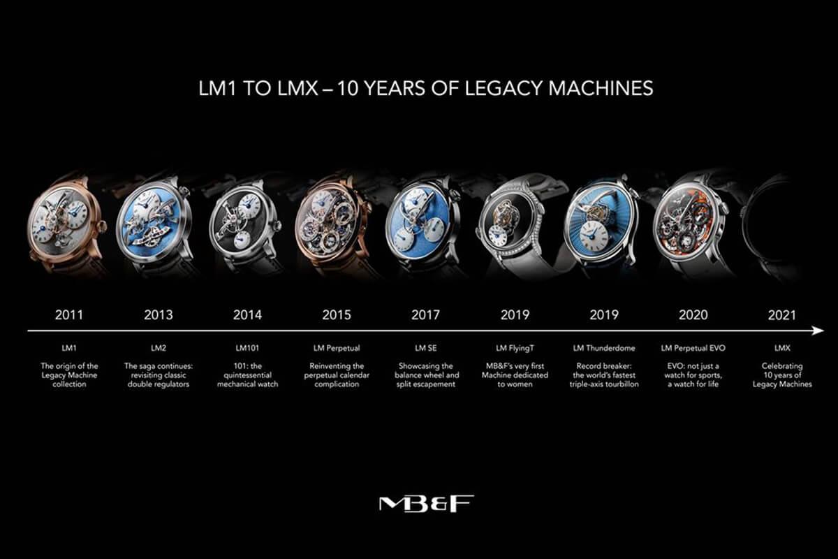 As 8 peças da coleção legacy machine lançadas nestes últimos 10 anos.